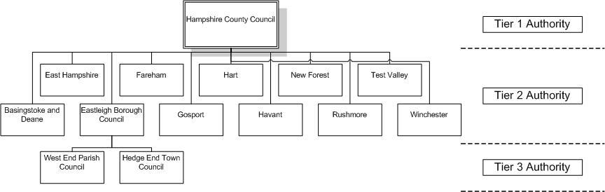 Council Hierarchy