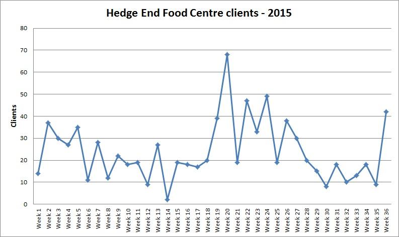Hedge End Food Centre 2015